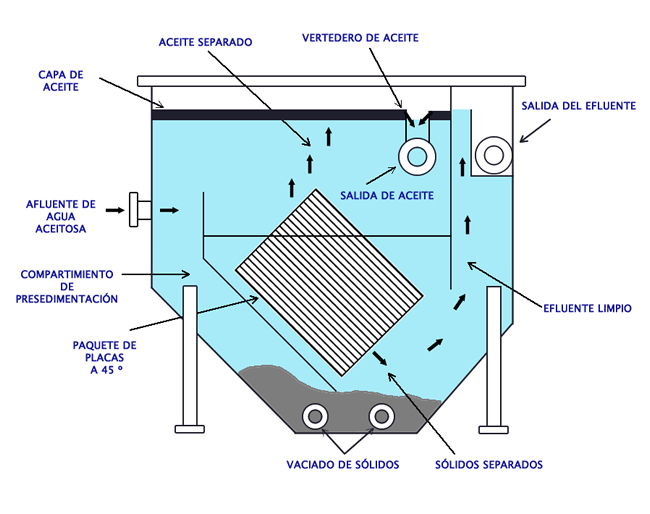 Arreglo del Separador de Placas Corrugadas
