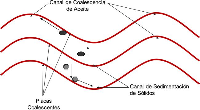Separación de Aceite y Agua en Placas Corrugadas