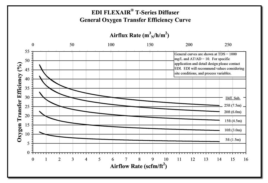 Curva de Eficiencia Estándar de Transferencia de Oxígeno SOTE de de Difusores de Burbuja Fina EDI Flex Air